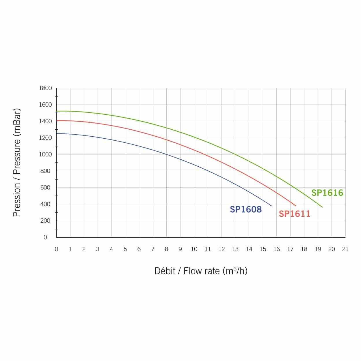 accessoires-filtration-tableau Odalia - SBE - Accessoires de filtration