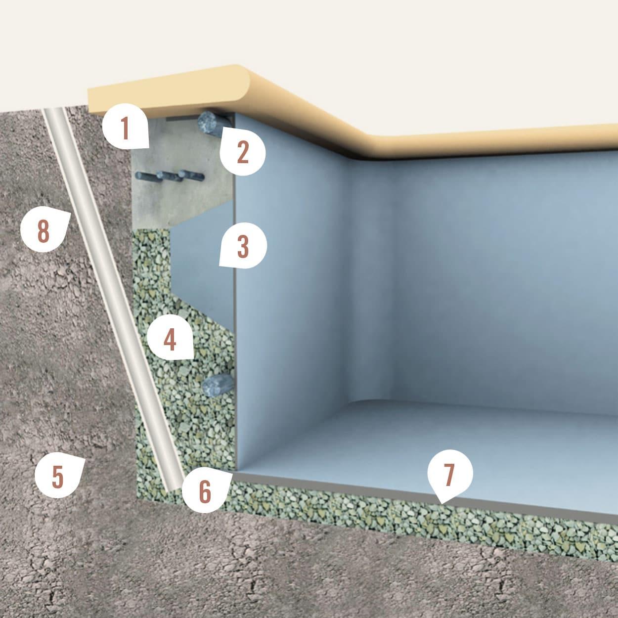 piscine-coque-terrassement-schema Installation