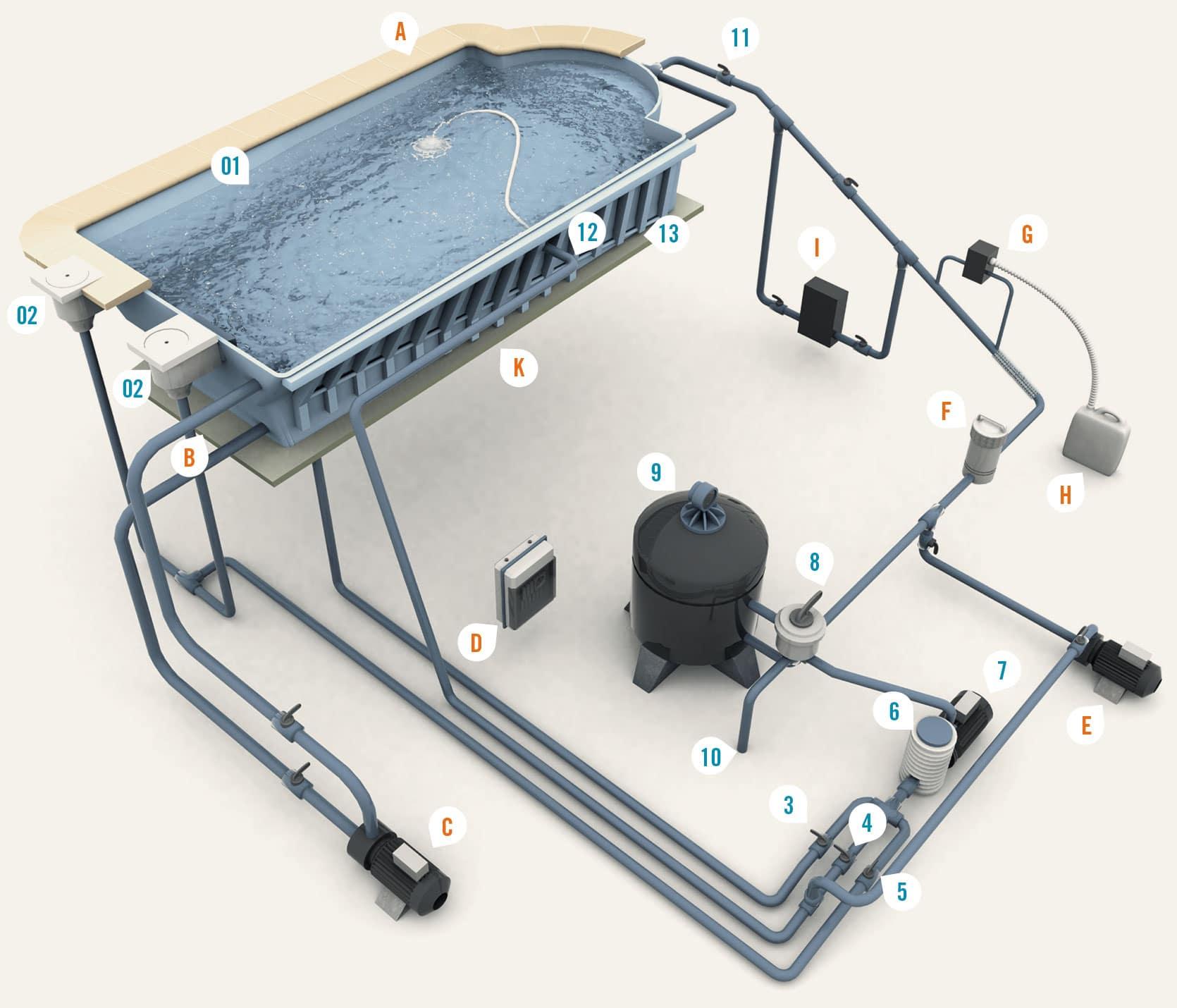 piscine-polyester-fonctionnement Fonctionnement